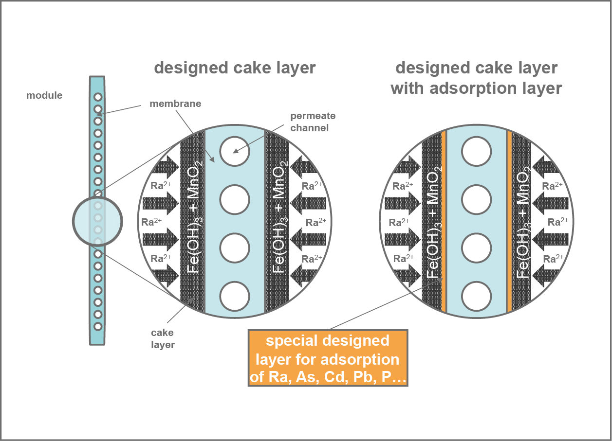 designed layer cake ItN